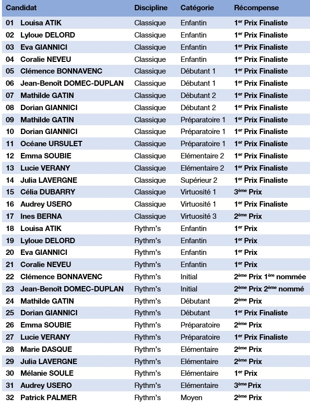 Resultats cmf toulouse